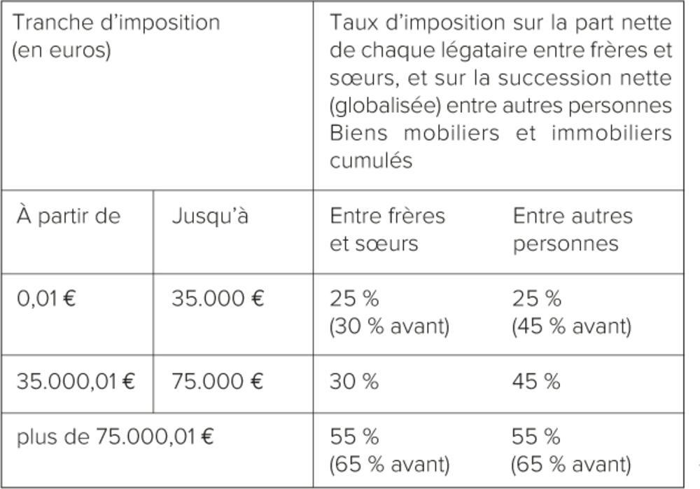 Impôts et héritage : du neuf en Flandre
